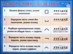 Разбор слова по составу: Наглядное пособие по русскому языку для начальной школы