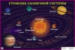 Строение солнечной системы: наглядное пособие для школы