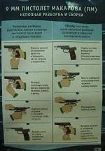 9 мм пистолет Макарова: неполная разборка и сборка. Плакат