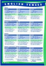 Времена английского глагола (сводная таблица)